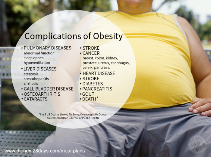 15. Obesity