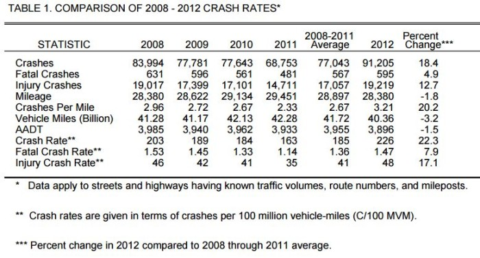 The total crash percentages.