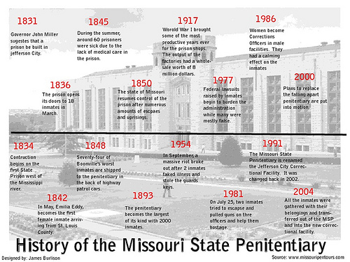 1. History Chart