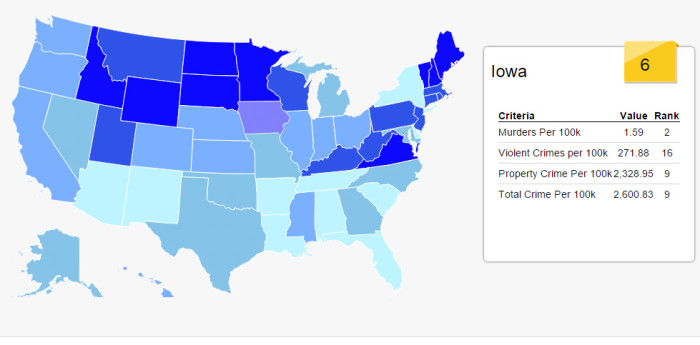 10. And Iowa is one of the safest states in the country, the sixth safest, to be exact.