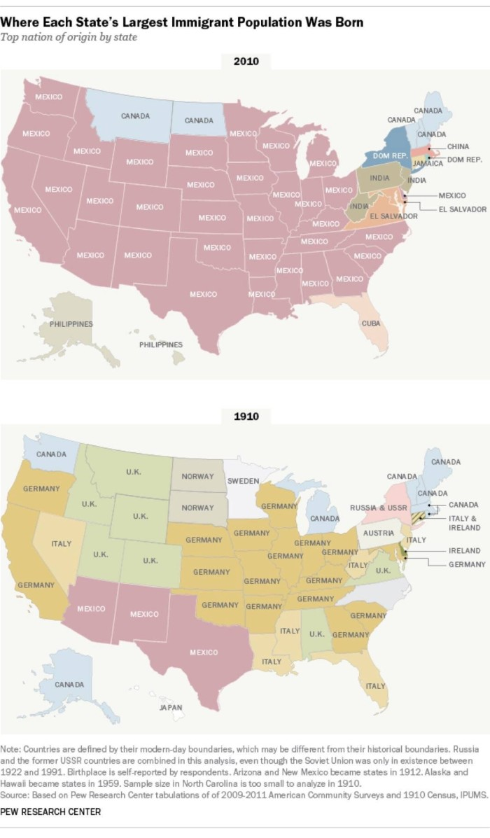 12. Where The Most Immigrants Came From (2010 vs 1910)