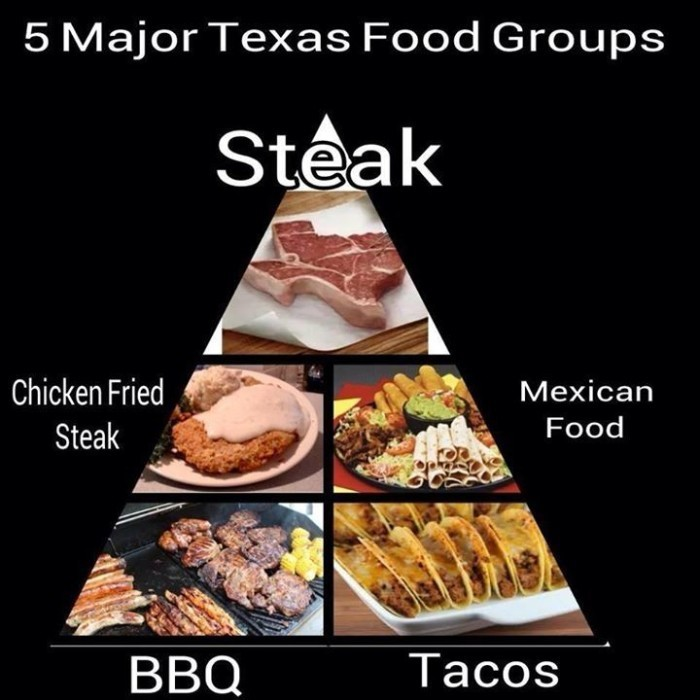 6. Create our very own food pyramid.