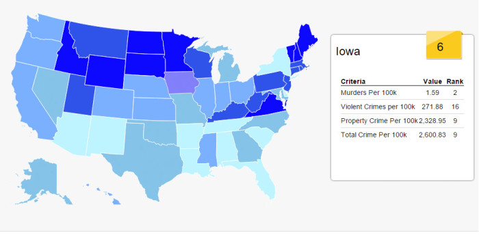 1. Iowa is an extremely safe place to live.