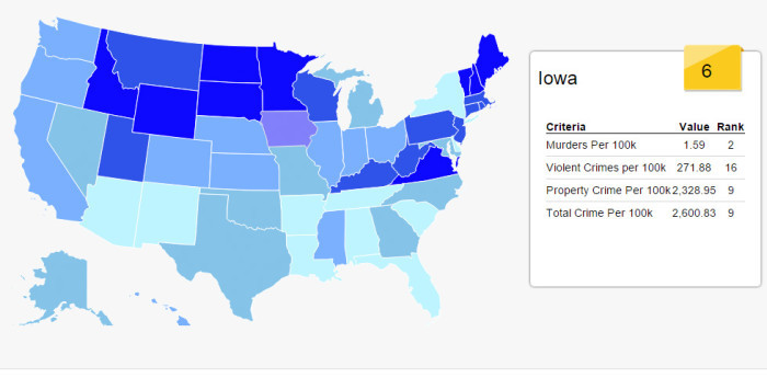 8. Plus, Iowa is one of the safest states in the country, the sixth safest, to be exact.