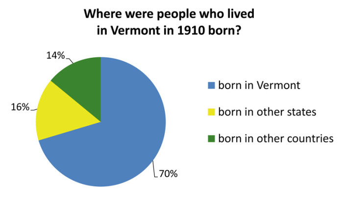 1.  Vermont demographics from a century ago.