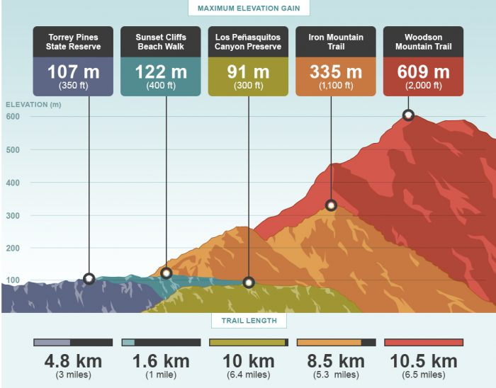 Here's a great breakdown of the trails showing their length and elevation gain!