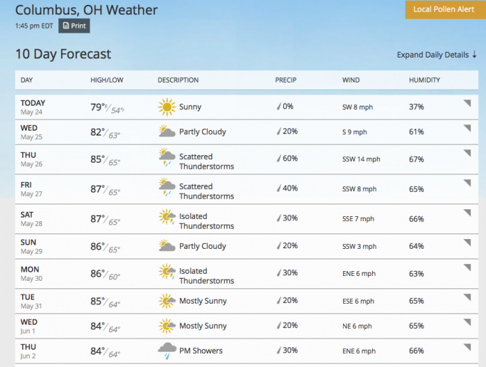1. The weather forecast FINALLY seems to have a hint of stability.