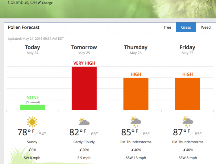 5. The pollen forecast looks like this:
