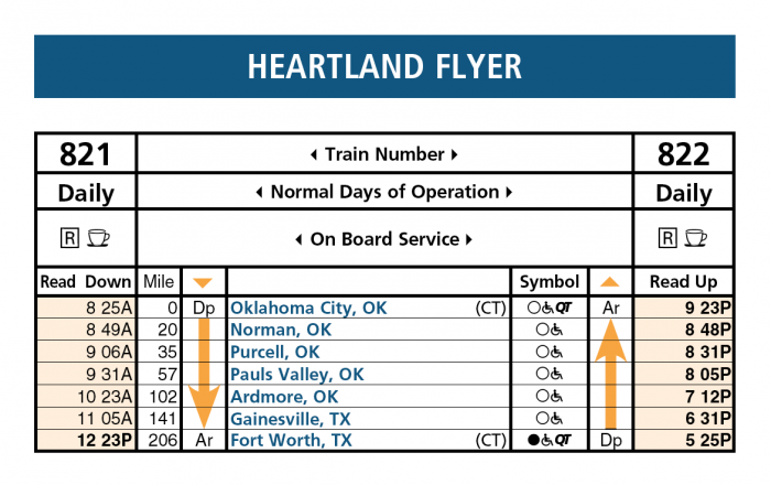The  schedule of the Heartland Flyer allows passengers to enjoy an afternoon in Fort Worth and return the same day.