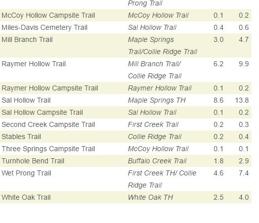 Mammoth Cave Trails 4.