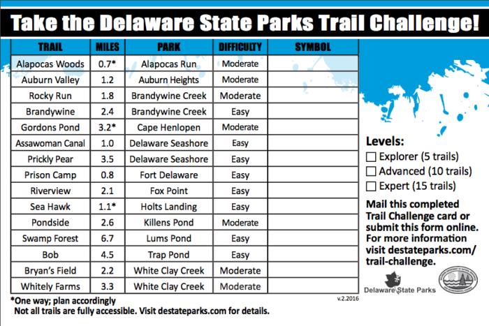 The Delaware Trail Challenge Scorecard